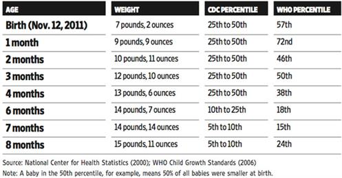 Size and growth chart for babies - Care Corner