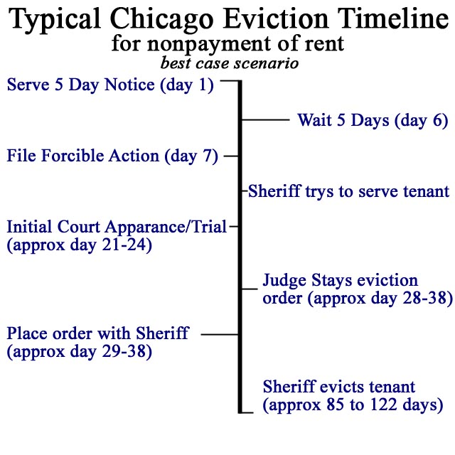 Tips To Deal With An Eviction Notice